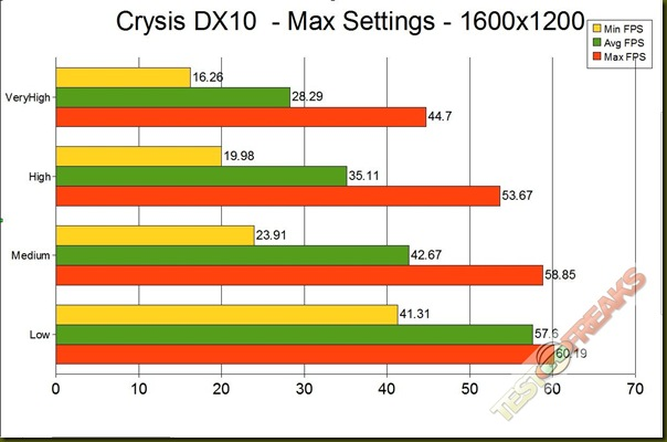 CRYSIS DX10 1600 GRAPH