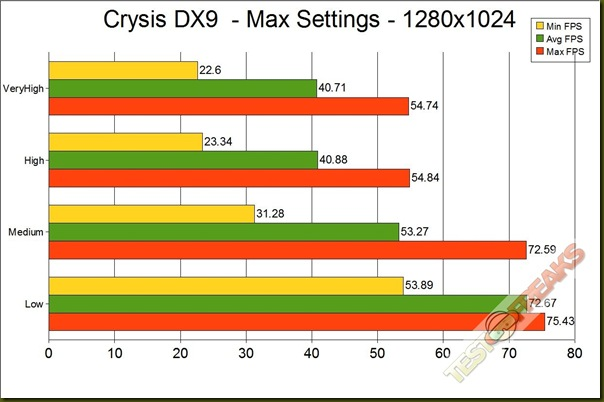 CRYSIS DX9  1280 GRAPH