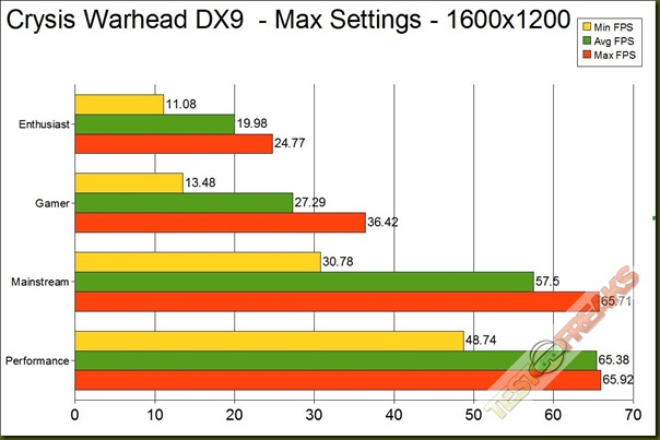 CRYSIS WAR DX9 1600 GRAPH