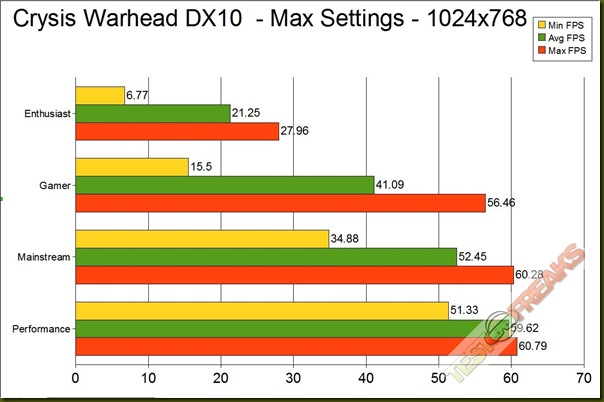 crysis warhead dx10 GRAPH 1024
