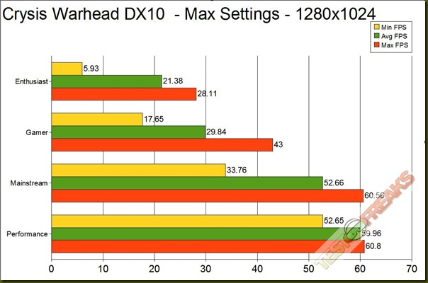 crysis warhead dx10 GRAPH 1280