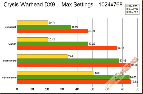 crysis warhead dx9 GRAPH 1024