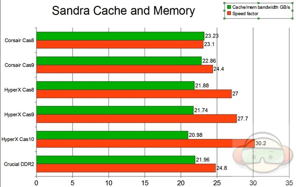 cache and mem graph