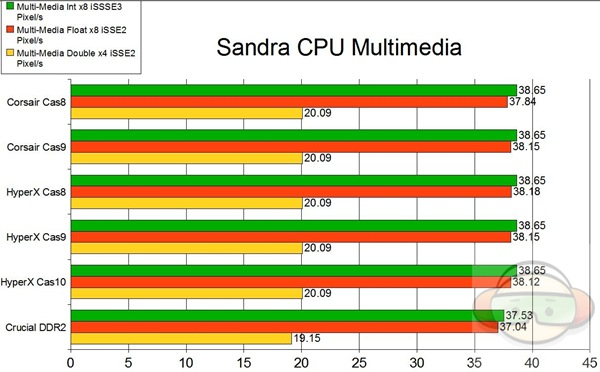 cpu multimedia graph