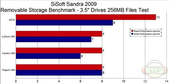 sandra 35 graph