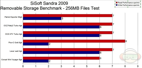 sandra 256 files test