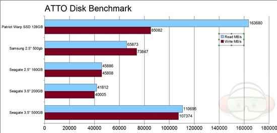 atto disk graph