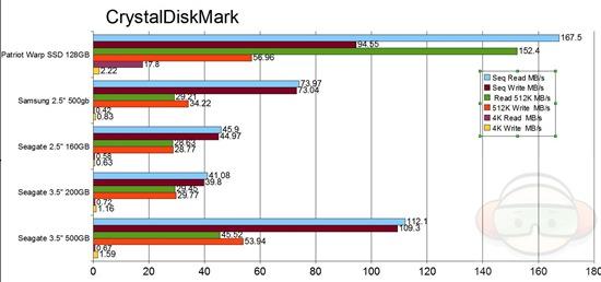 CrystalDiskMark graph