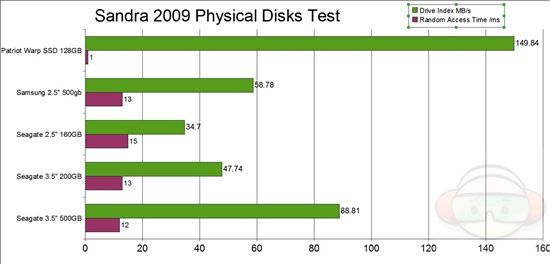sandra physical disk graph