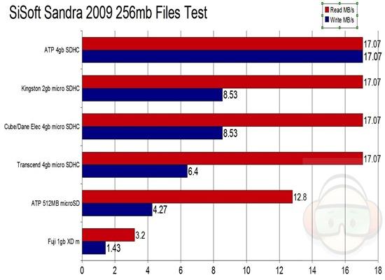 sandra graph2