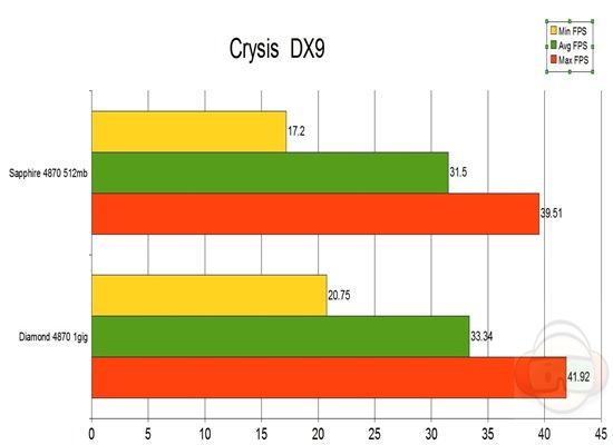 crysis dx9 graph
