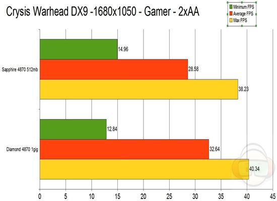 crysis warhead dx9 graph