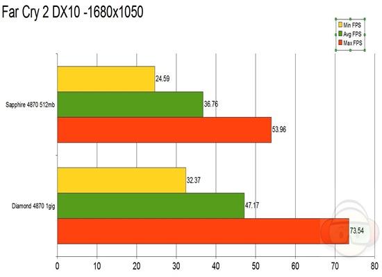 farcry dx10 graph