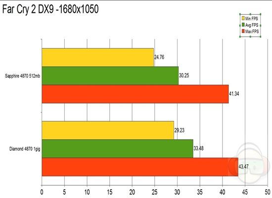 farcry dx9 graph