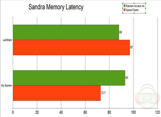 sandra memory latency