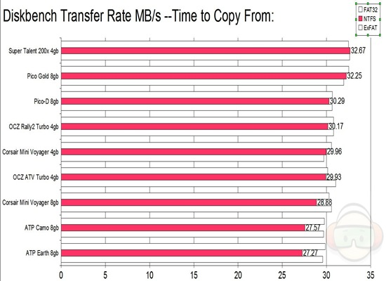 diskbench transfer copy from NTFS