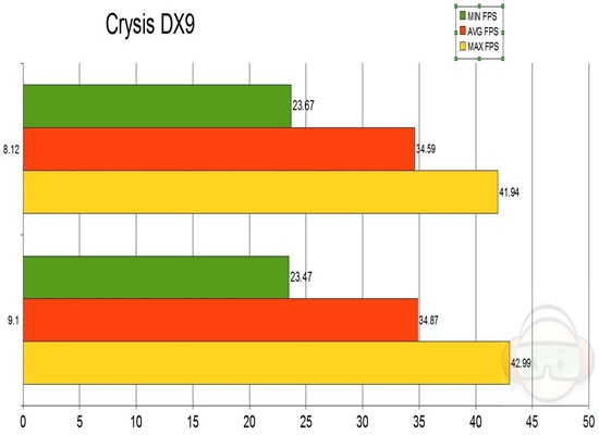 crysis dx9 graph