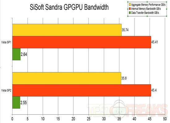 sandra gpgpu bandwidth