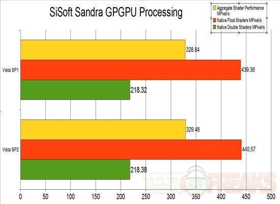 sandra gpgpu processing