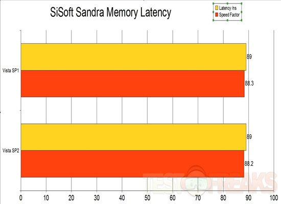 sandra mem latency