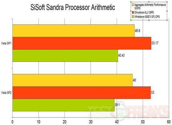 sandra processor arithmetic