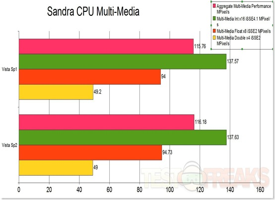 sandra processor multimedia