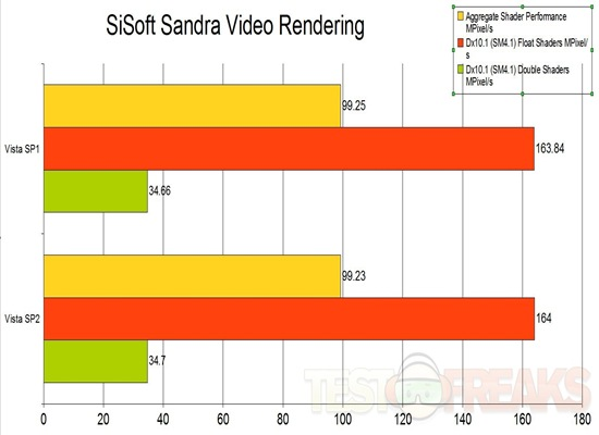 sandra video rendering