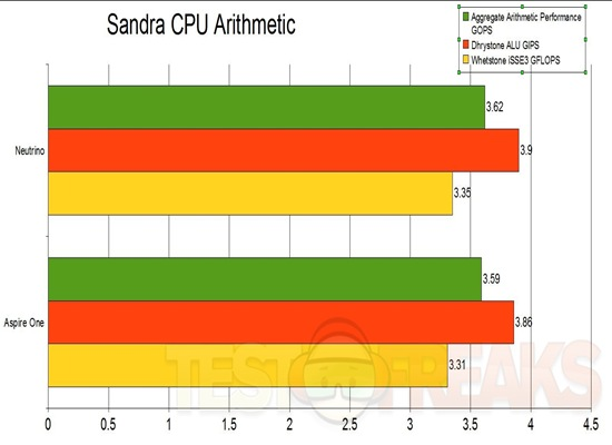 Sandra CPU Arithmetic