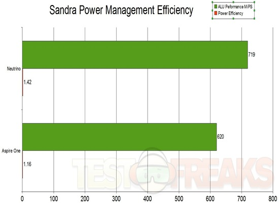 Sandra Power mgmt effic