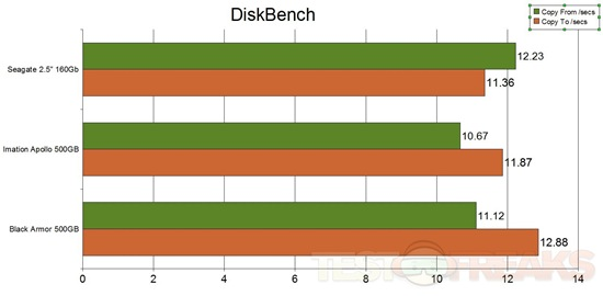 diskbench times