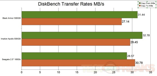 diskbench xfer rates