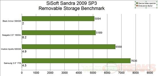 sandra graph