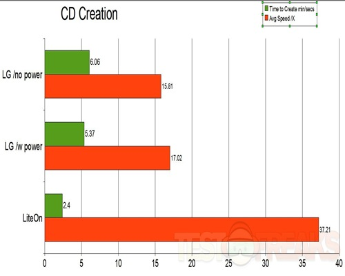 CD-creation