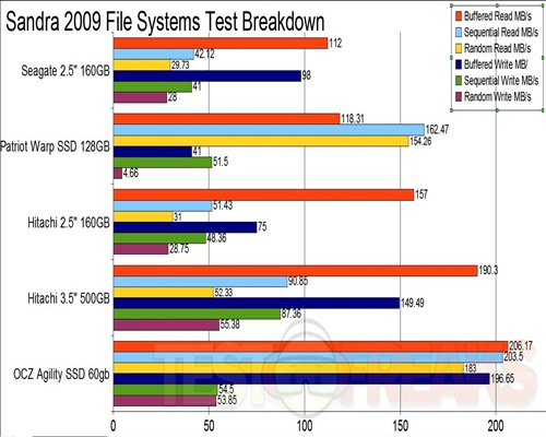 File Systems Breakdown