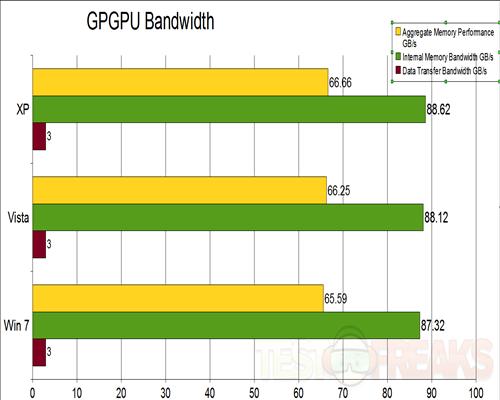 GPGPU Bandwidth