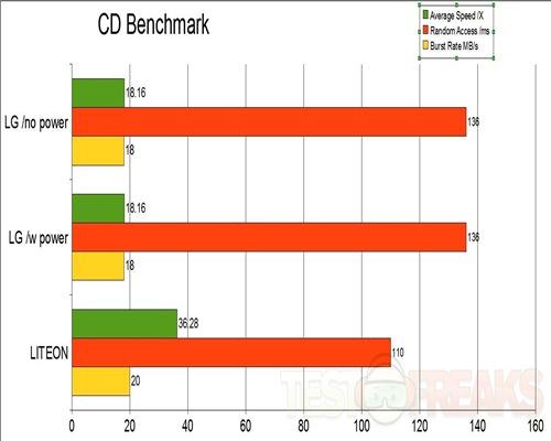 cd-benchmark