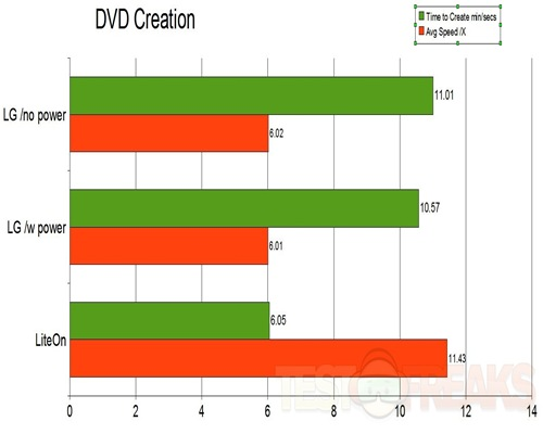dvd-create