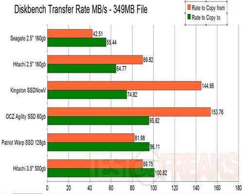 DiskBench Transfer Rates AVI