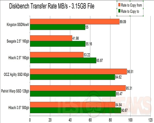 DiskBench Transfer Rates W7