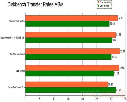 Diskbench Xfer Rates-Vantec