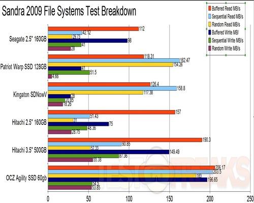 File Systems Breakdown