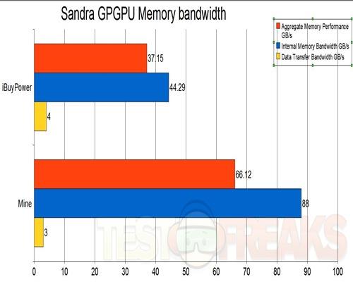 gpgpu mem bandwidth