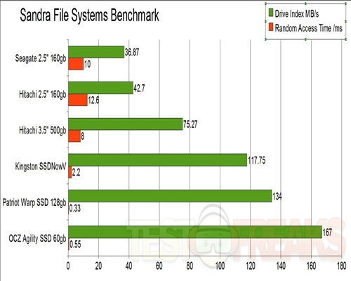 sandra file systems graph