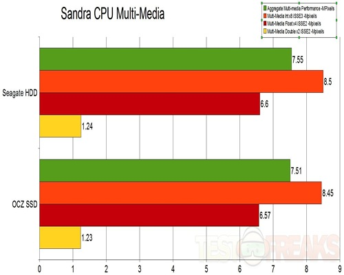 CPU Multimedia
