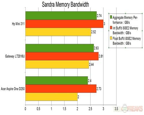 Memory Bandwith