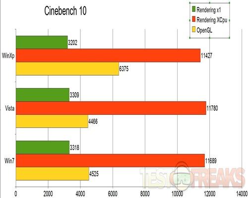 Cinebench10