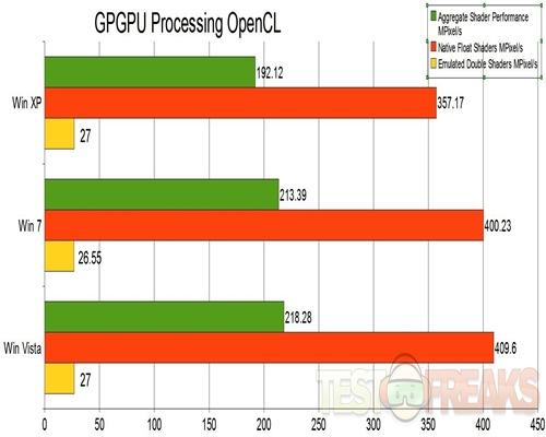 GPGPU Processing