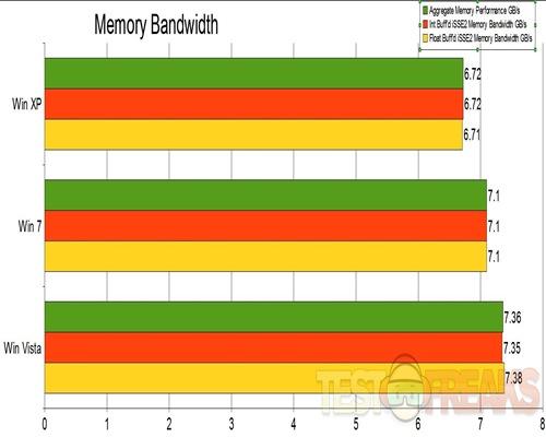 Memory Bandwidth