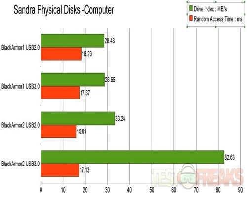 Physical DIsks-computer