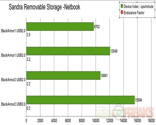 Removable Storage- netbook